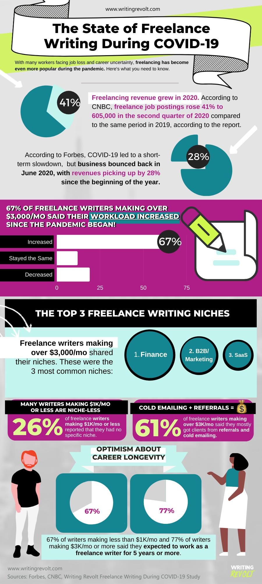 freelance writing infographic the state of freelance writing 2021